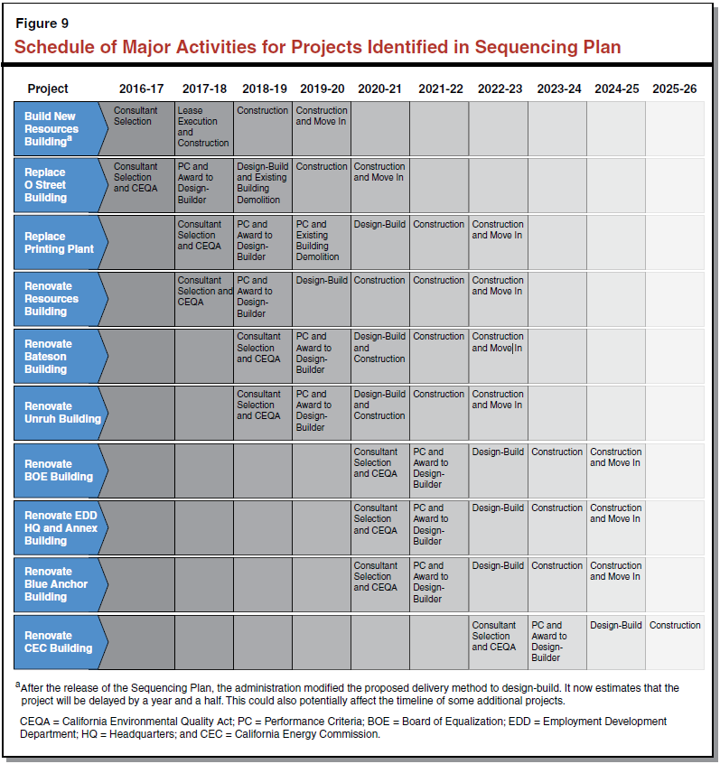 Figure 9 - Schedule of Major Activities for Projects Identified in Sequencing Plan