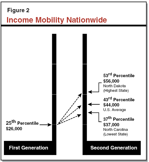Figure 2 - Income Mobility Nationwide