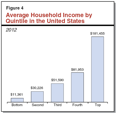Figure 4 - Average Household Income by Quintile in the United States, 2012