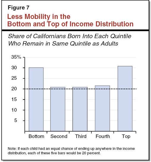 Figure 7 - Less Mobility in the Bottom and Top of Income Distribution
