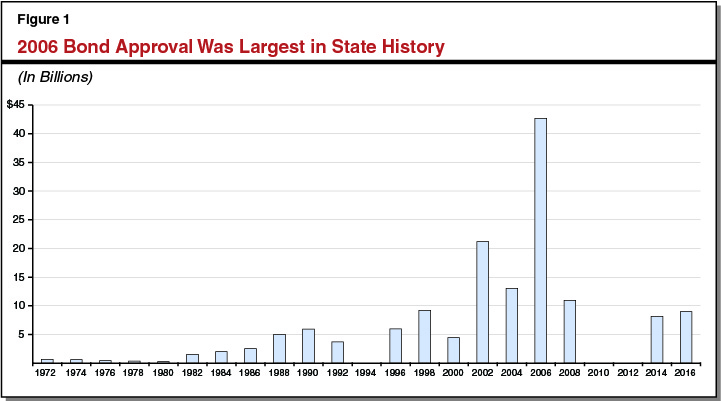 2006 Bond Approval Was Largest in State History