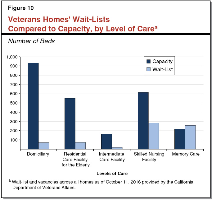 Figure 10 - Veterans Homes' Wait Lists Compared to Capacity by Level of Care