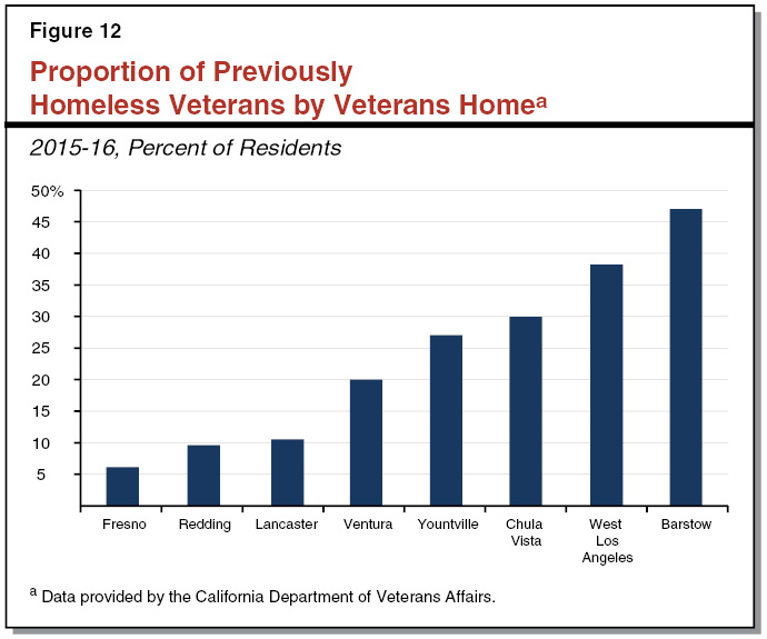 Figure 12 - Proportion of Previously Homeless Veterans by Veterans Home, 2015-16