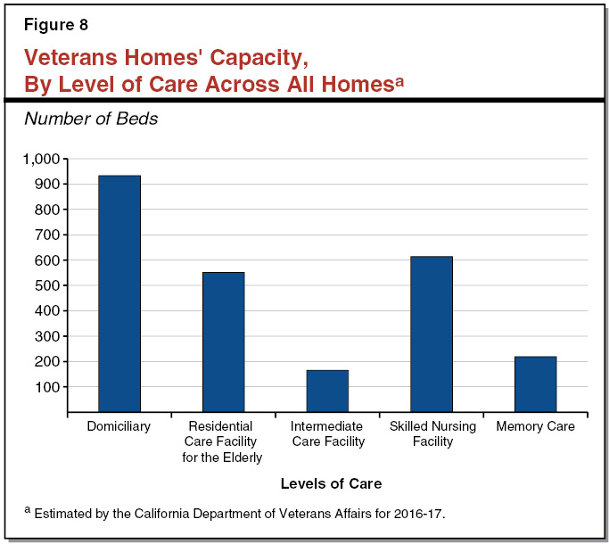 Figure 8 - Veterans Homes' Capacity, by Level of Care Across All Homes