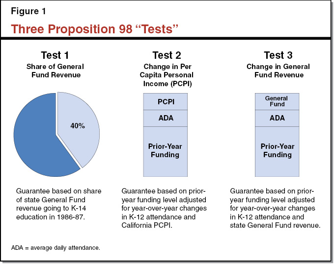 Figure 1 - Three Proposition 98 Test