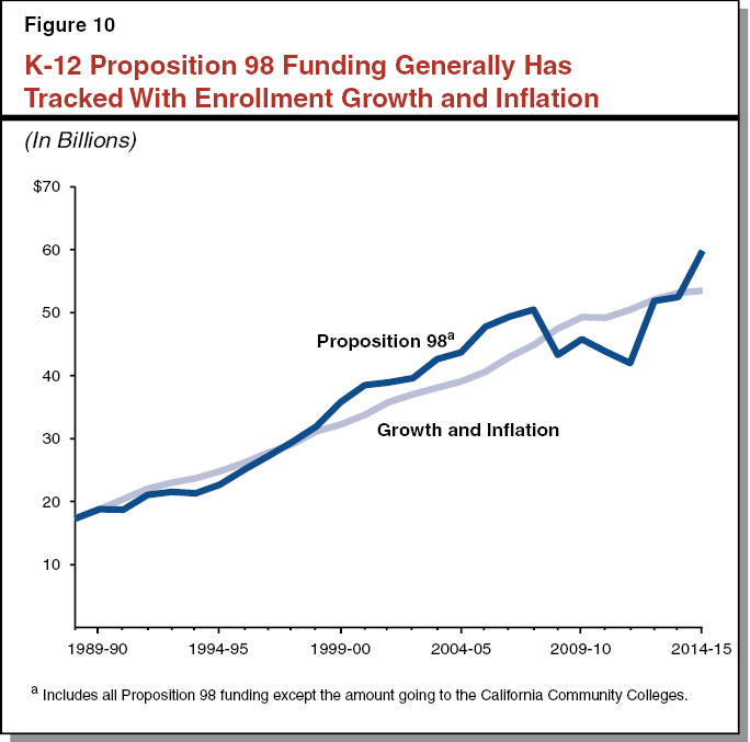 Figure 10 - K-12 Proposition 98 Funding Generally Tracks With Enrollment Growth and Inflation
