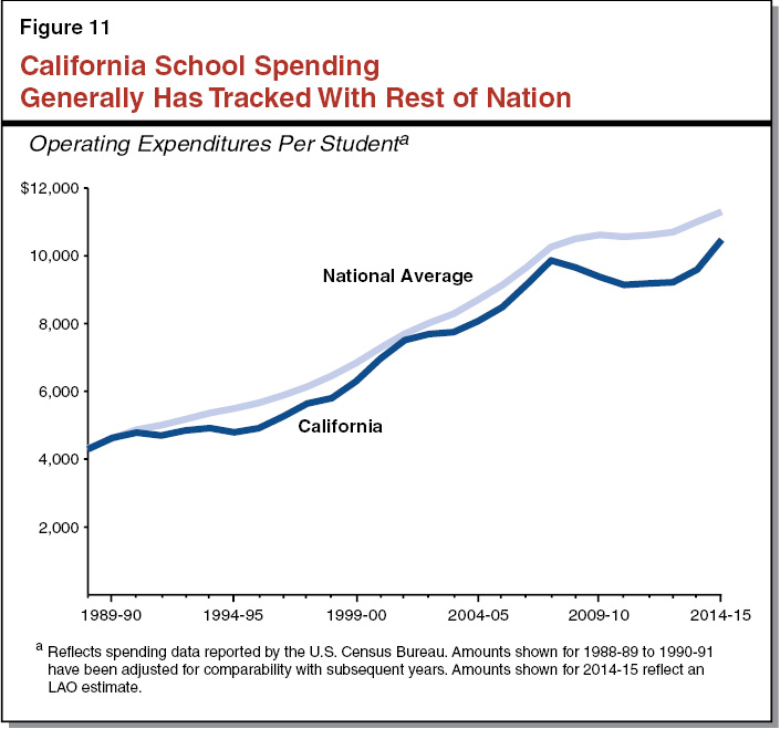 Figure 11 - California School Spending Has Grown Less Quickly Than Rest of Nation