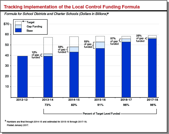 Tracking Implementation of the Local Control Funding Formula