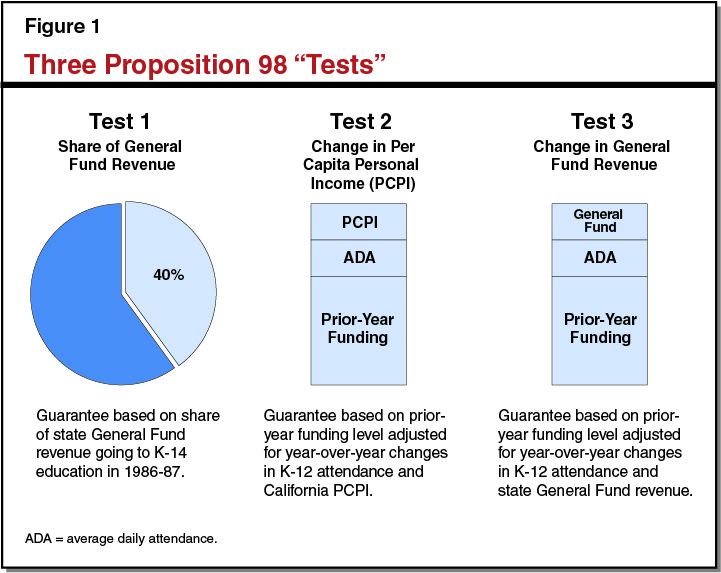 Figure 1: Three Proposition 98 'Tests'