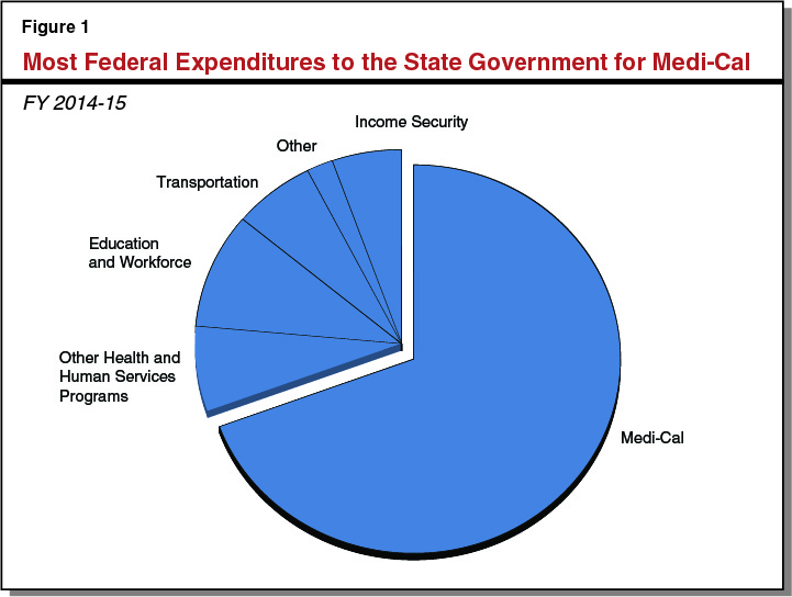 Figure 1 -  Most Federal Expenditures to the State Government for Medi-Cal