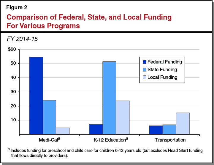 Figure 2 -  Comparing Federal, State, and Local Funding for Various Programs