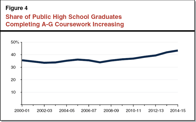 Figure 4 - Share of Public High School Graduates Completing A-G Coursework Increasing