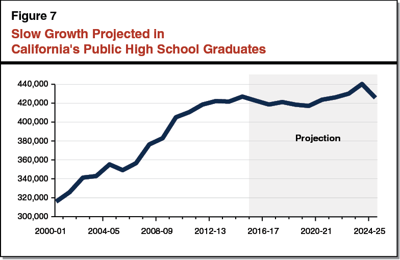 Figure 7 - Slow Growth Projected in California's Public High School Graduates