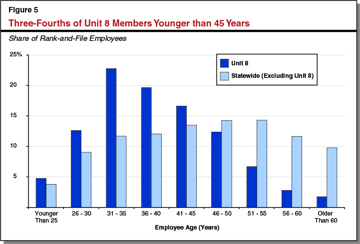 Three-Fourths of Unit 8 Members Younger than 45 Years