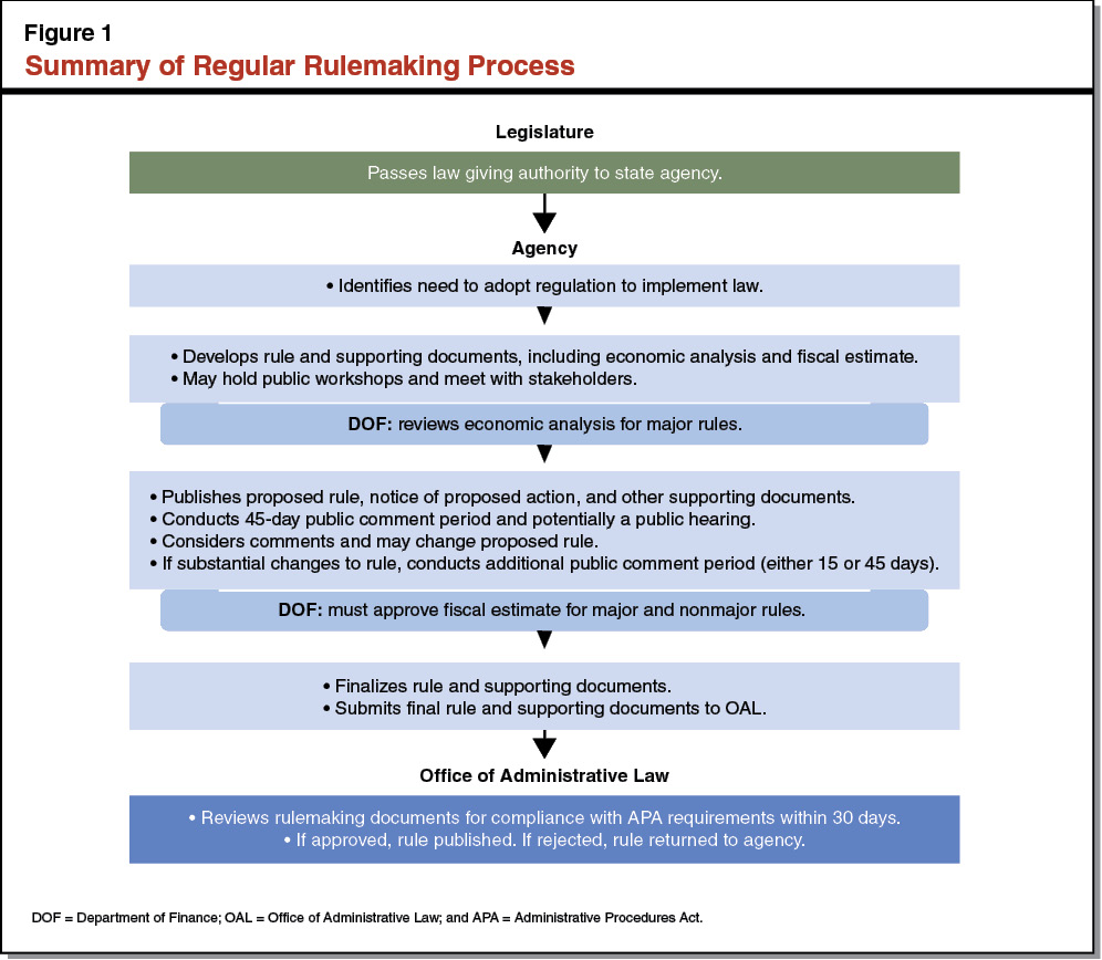 Figure 1 - Summary of Regular Rulemaking Process