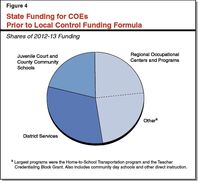 Figure 4 - State Funding for COEs Prior to Local Control Funding Formula