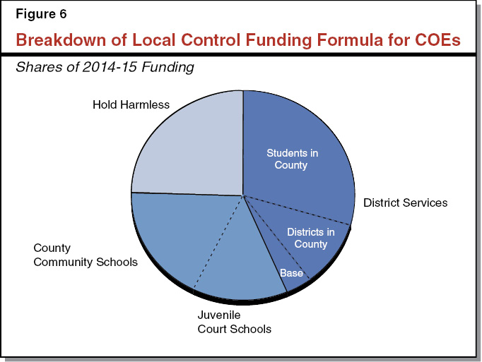 Figure 6 - Breakdown of Local Control Funding Formula for COEs