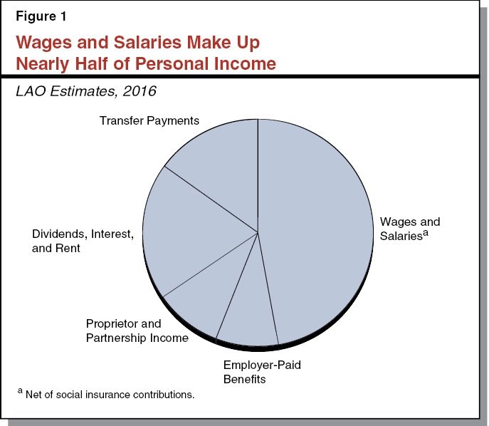 Figure 1 - Wages and Salaries Make Up Nearly Half of Personal Income