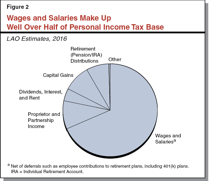 Figure 2 - Wages and Salaries Make up Well Over Half of Personal Income Tax Base