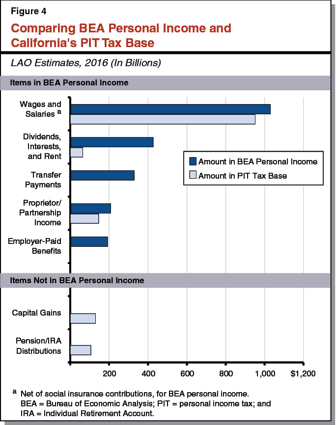 Figure 4  - Comparing BEA Personal Income and California's PIT Tax Base