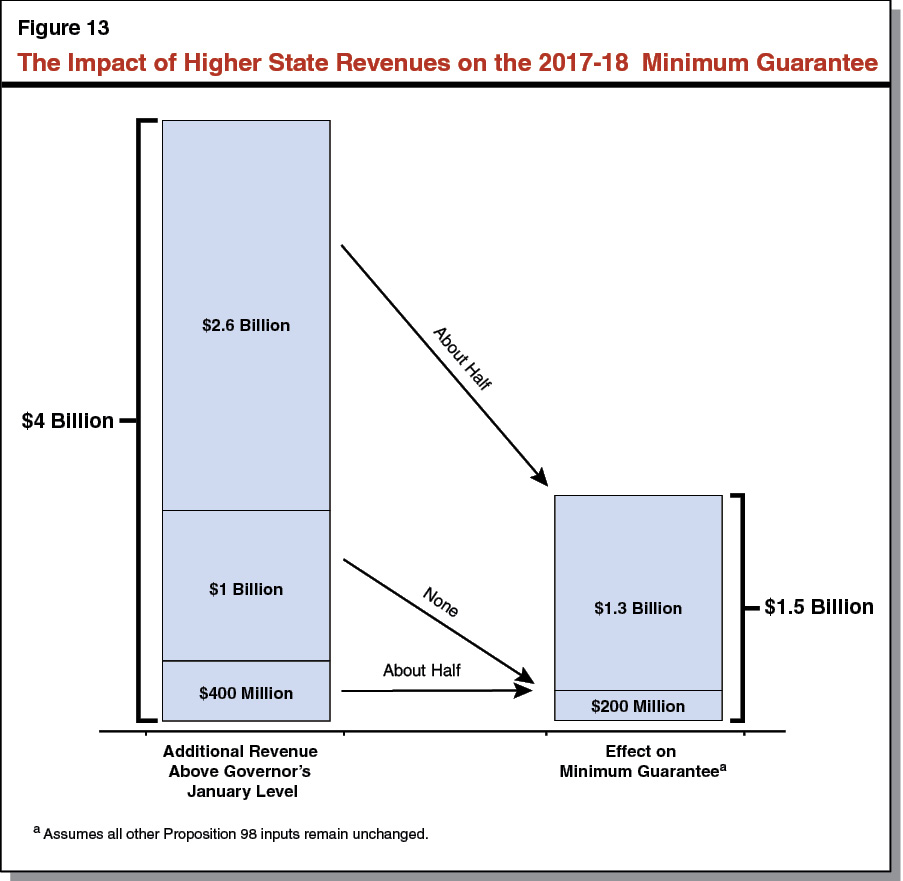 Figure 13 - The Impact of Higher State Revenues on the 2017-18 Minimum Guarantee