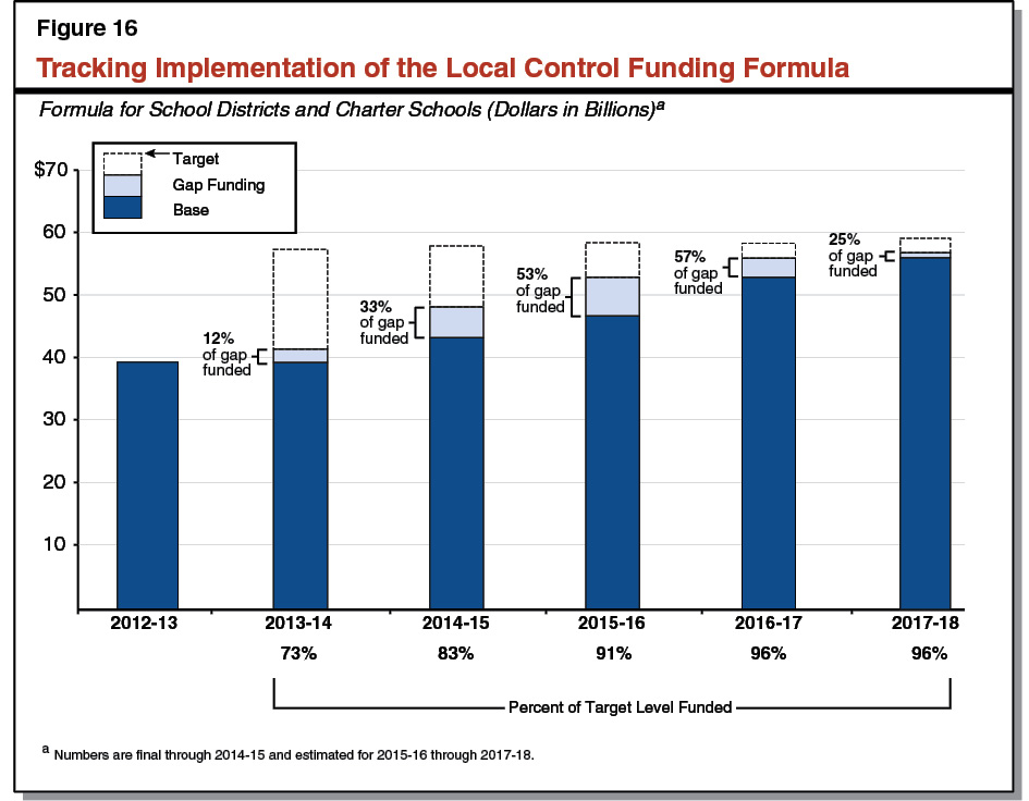 Figure 16 - Tracking Implementation of the Local Control Funding Formula