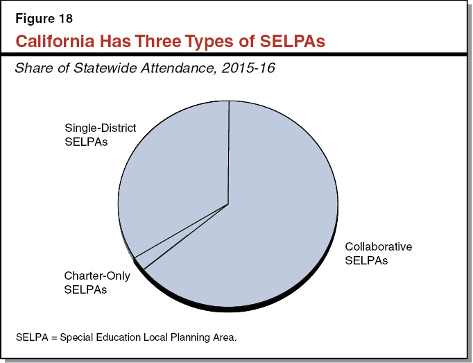 Figure 18 - California Has Three Types of SELPAs