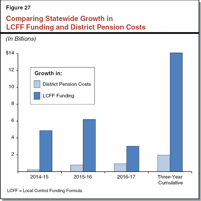 Figure 27 - Comparing Statewide Growth in LCFF Funding and District Pension Costs