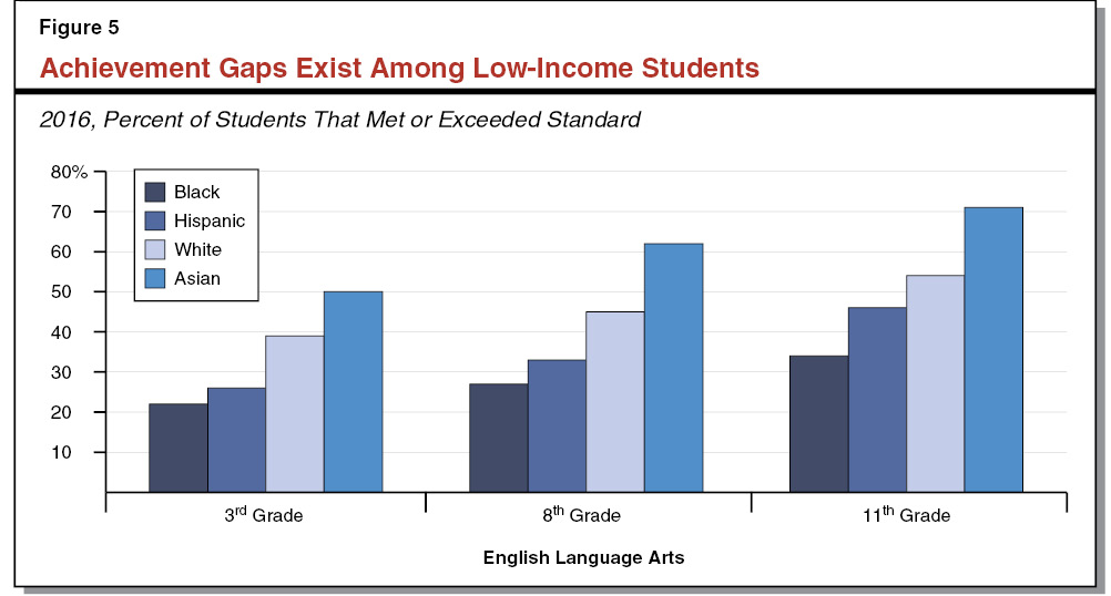 Figure 5 - Achievement Gaps Exist Among Low-Income Students