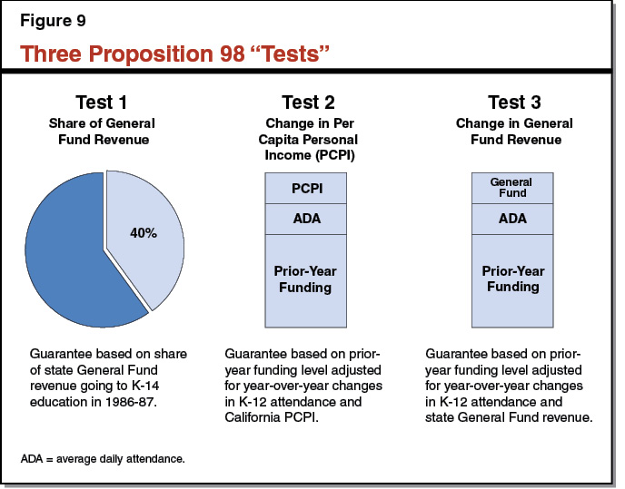 Figure 9 - Three Proposition 98 Test
