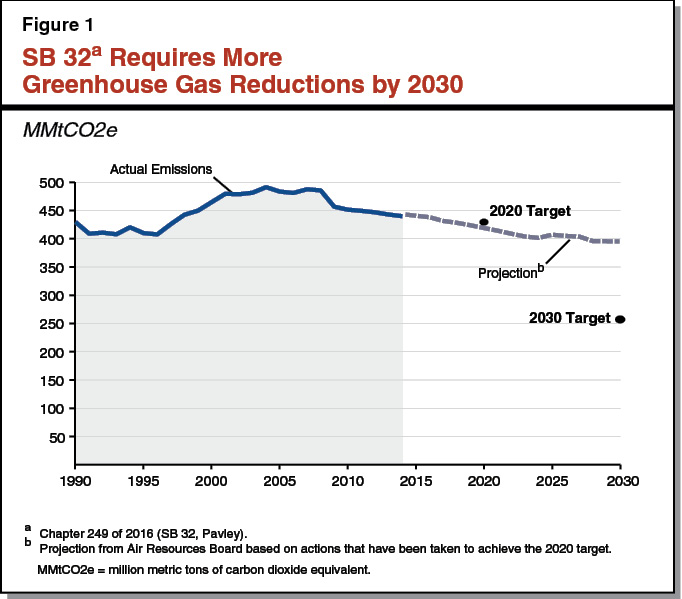 Figure 1 - SB 32 Requires More Greenhouse Gas Reductions by 2030