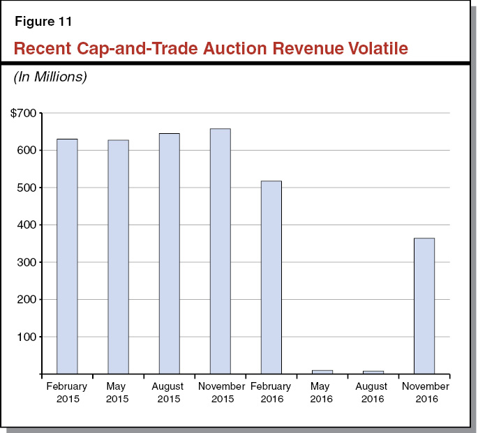 Figure 11 - Recent Cap-and-Trade Auction Revenue Volatile