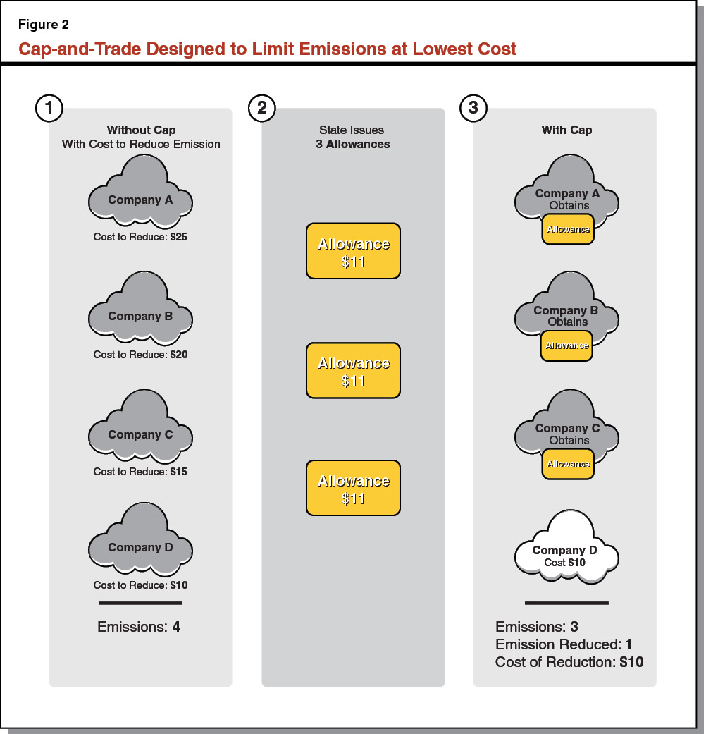 Figure 2 - Cap-and-Trade Designed to Limit Emissions at Lowest Cost