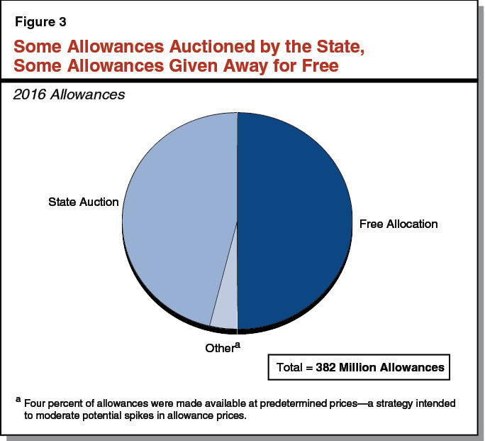 Figure 3 - Some Allowances Auctioned By the State, Some Allowances Given Away for Free