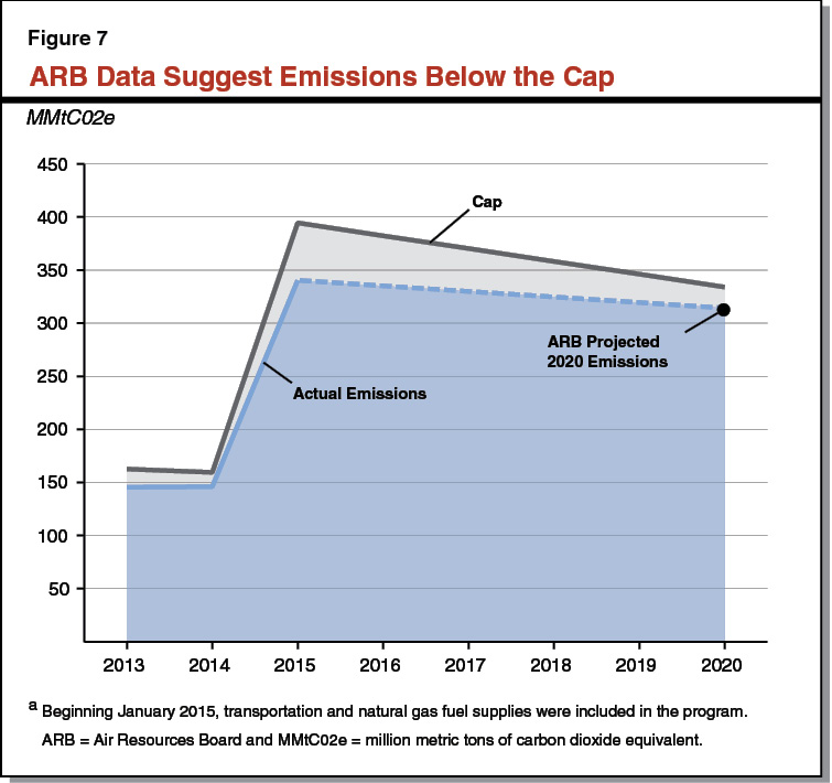 Figure 7 - ARB Data Suggest Emissions Below the Cap