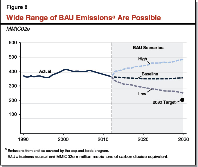 Figure 8 - Wide Range of BAU Emissions are Possible