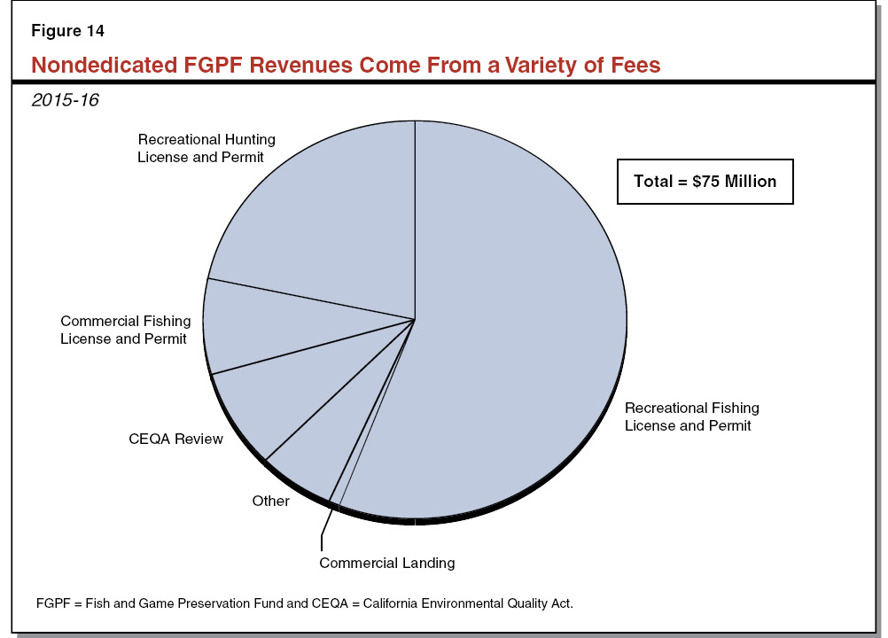 Figure 14 - Nondedicated FGPF Revenues Come From Variety of Fees