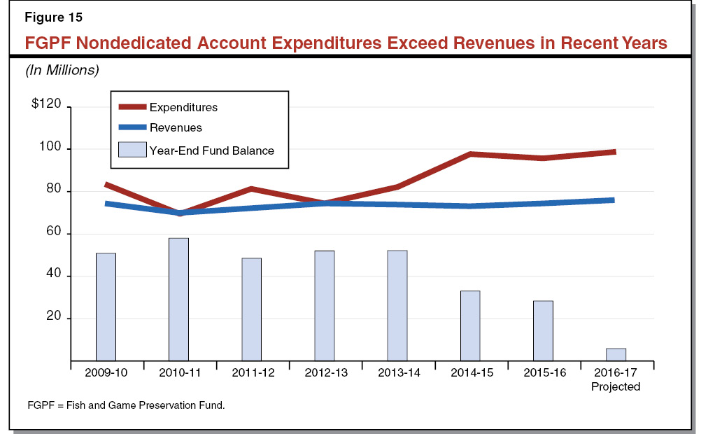 Figure 15 - Nondedicated Account Expenditures Exceed Revenues in Recent Years