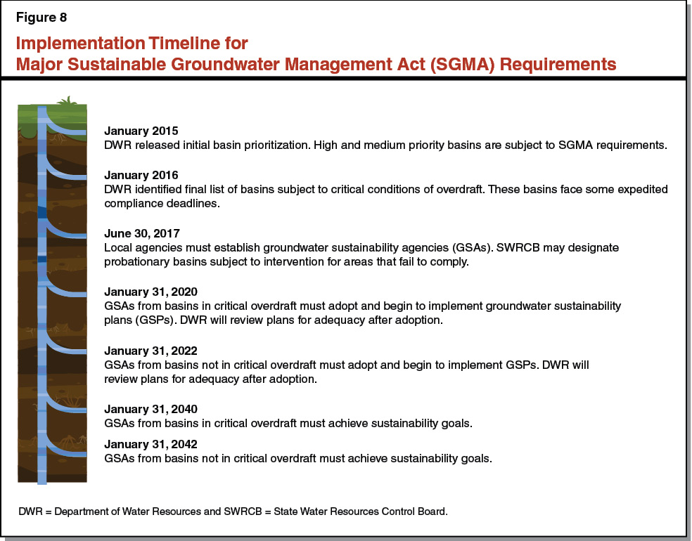 Figure 8 - Implementation Timeline for Major Sustainable Groundwater Management Act (SGMA) Requirements