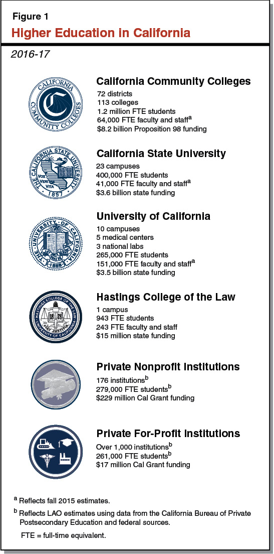 Figure 1 - Higher Education in California