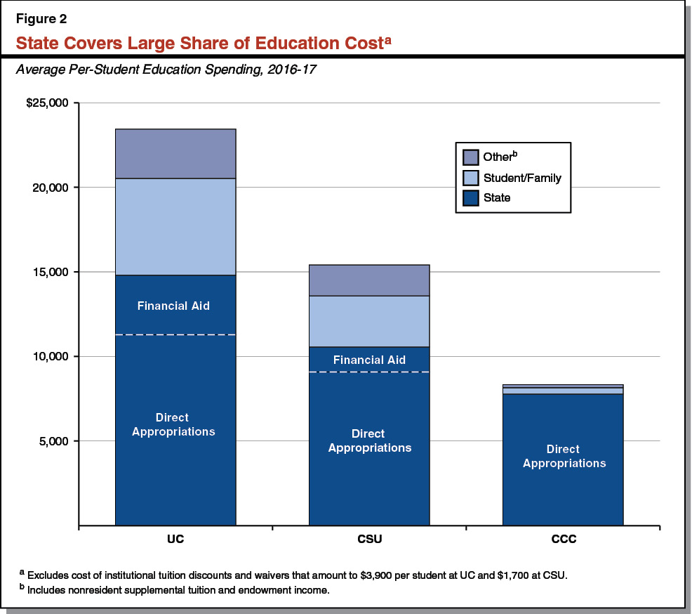Figure 2 - State Covers Large Share of Education Cost