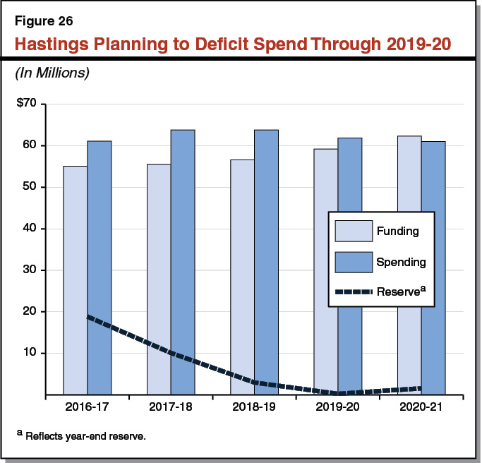 Figure 26 - Hastings Planning to Deficit Spend Through 2019-20