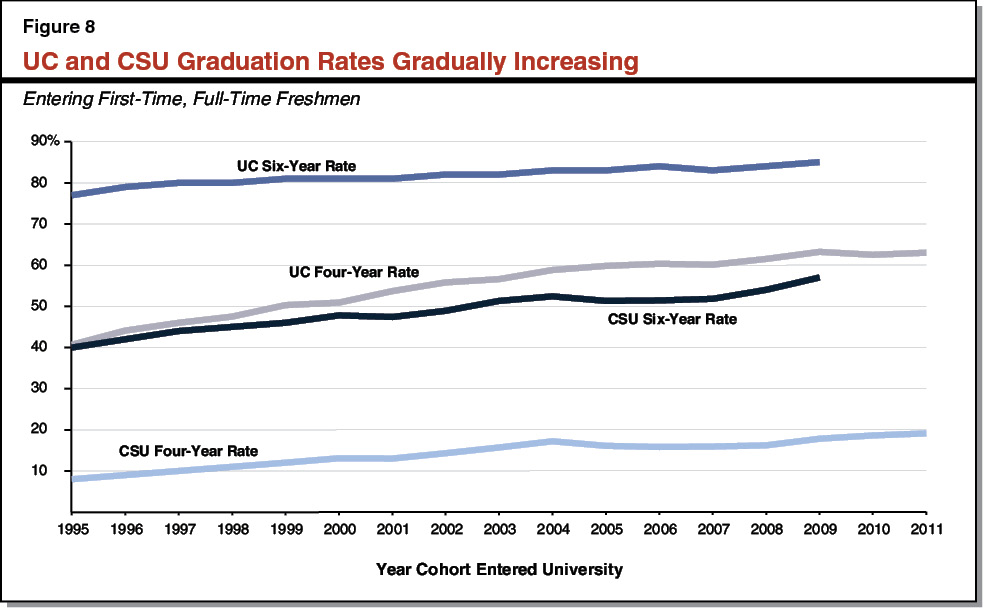 Figure 8 - UC and CSU Graduation Rates Gradually Increasing