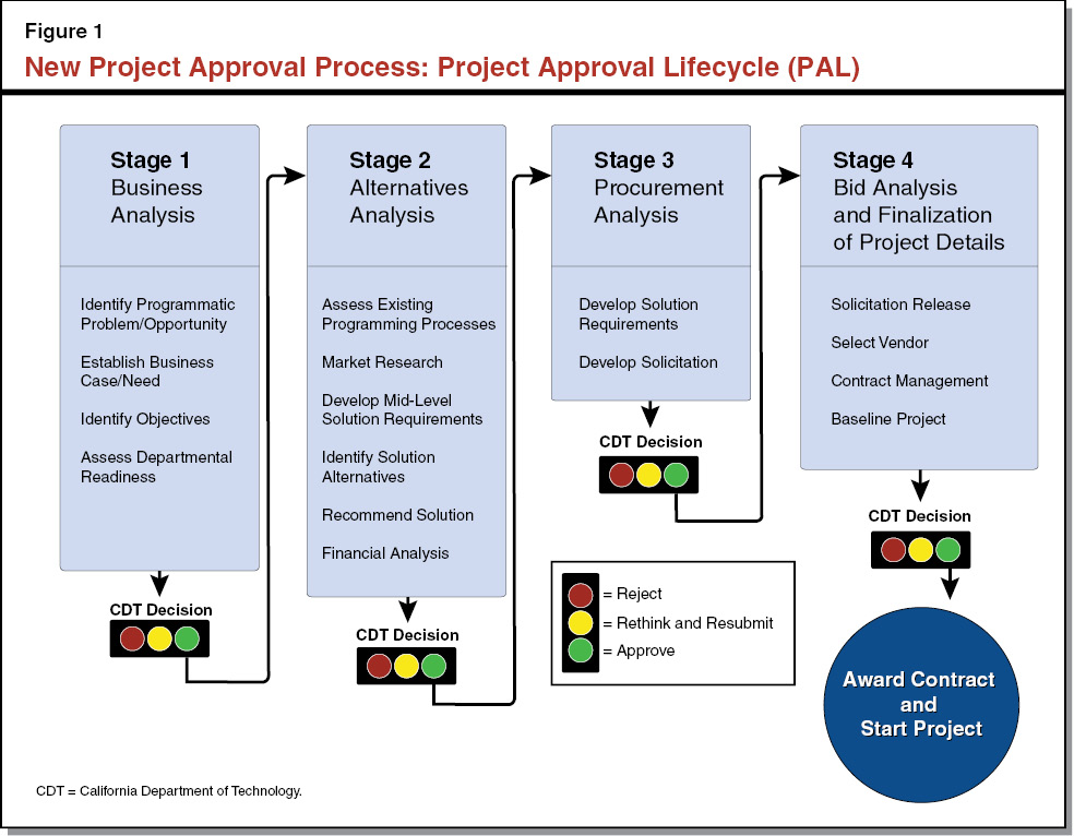 Figure 1 - New Project Approval Process - Project Approval Lifecycle (PAL)