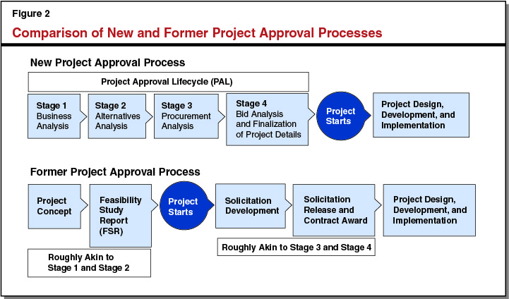 Figure 2 - Comparison of Former and New Project Approval Processes