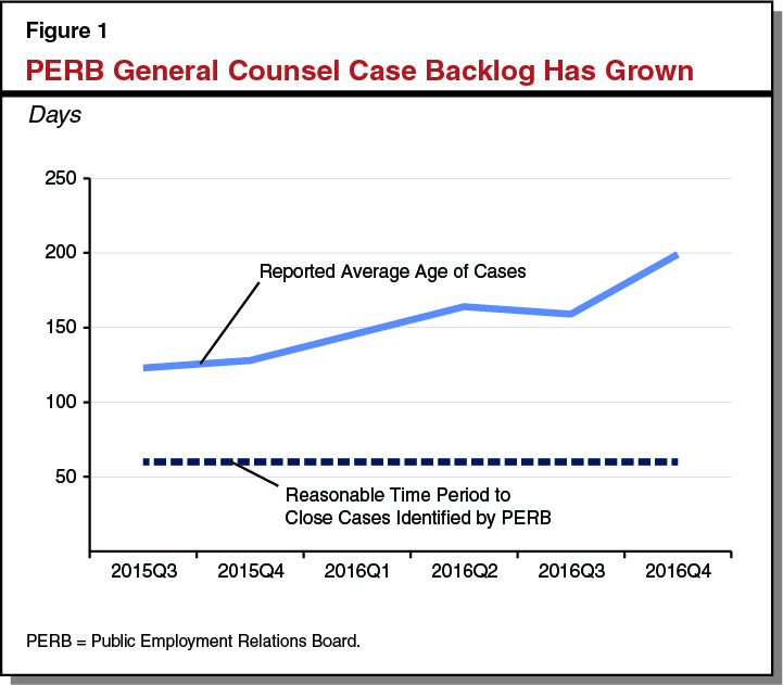 Figure 1 - PERB General Counsel Case Backlog Has Grown