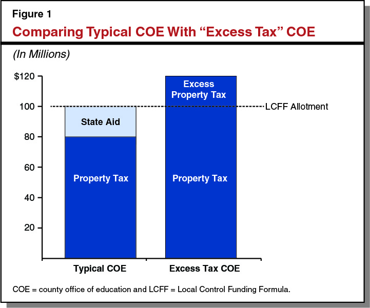 Figure 1: Comparing Typical COE with 'Excess Tax' COE