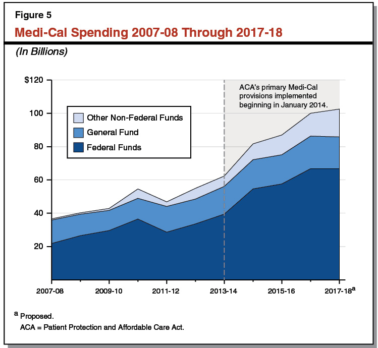 Figure 5 - Medi-Cal Spending 2007-08 Through 2017-18