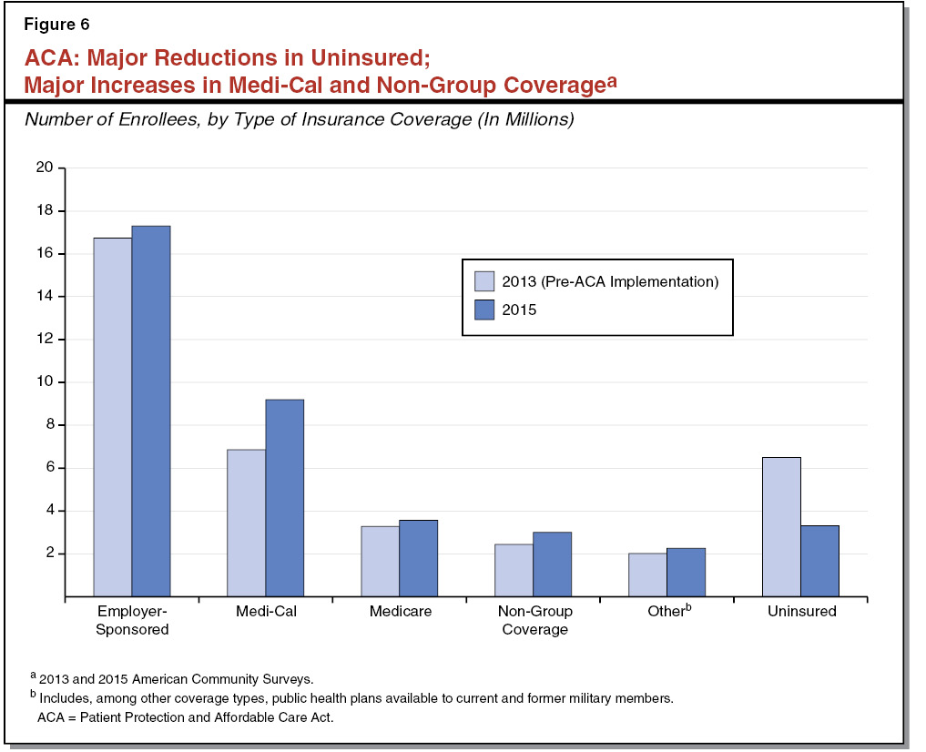 3569-report-web-resources/image/Figure 6 - ACA Major Reductions in Uninsured; Major Increases in Medi-Cal and Non-Group Coverage