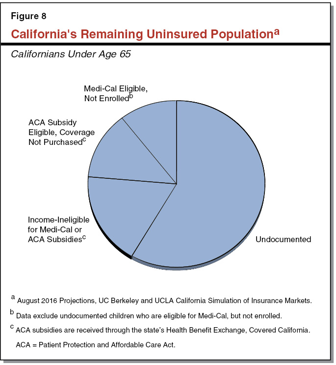 3569-report-web-resources/image/Figure 8 - California's Remaining Uninsured Population